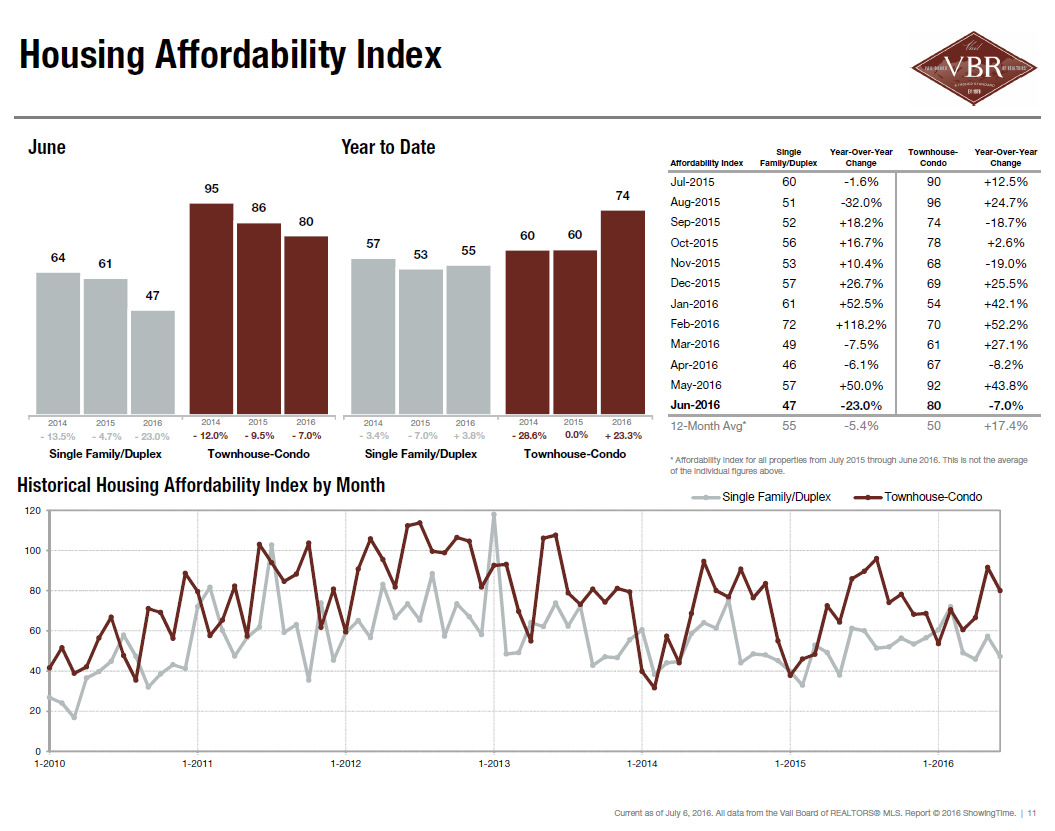 Housing Affordability Index - June