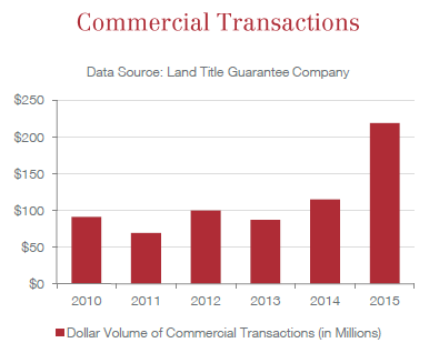 Commercial Transactions 2015