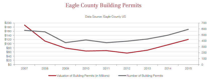 Eagle County Building Permits 2015