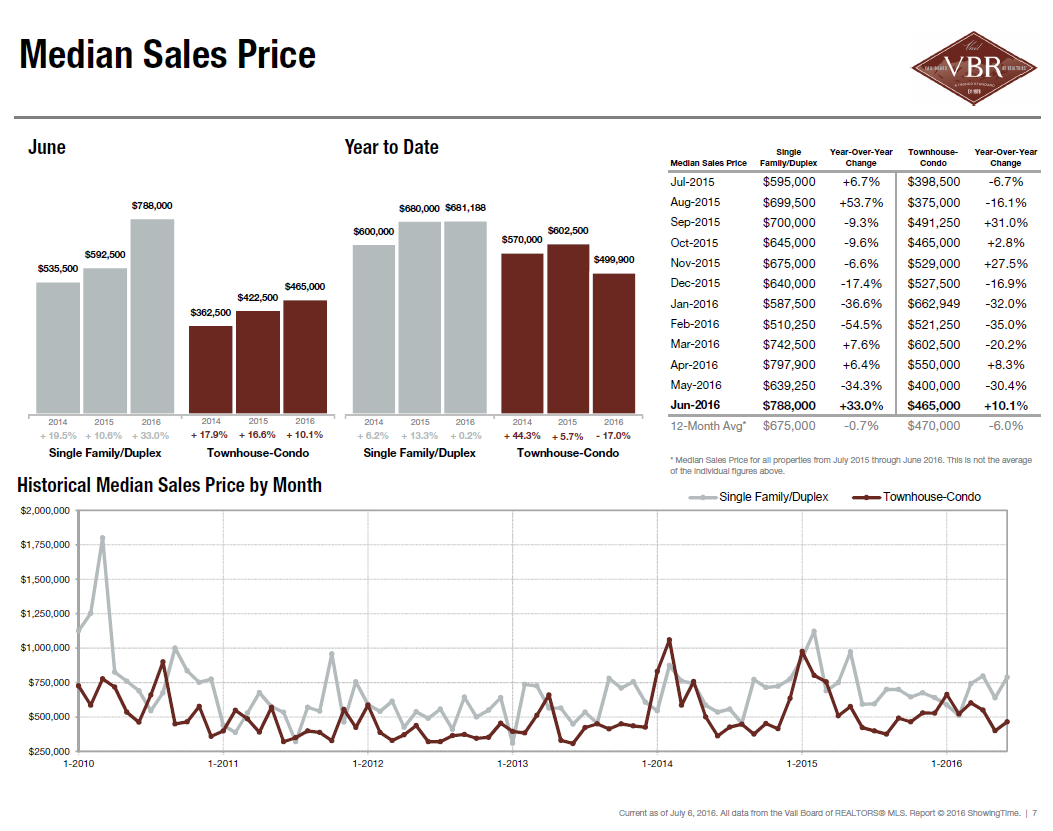 Median Sales Price - June